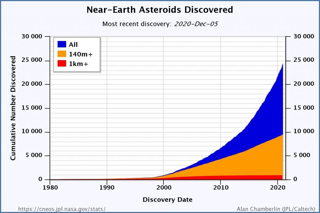 Newly discovered asteroids